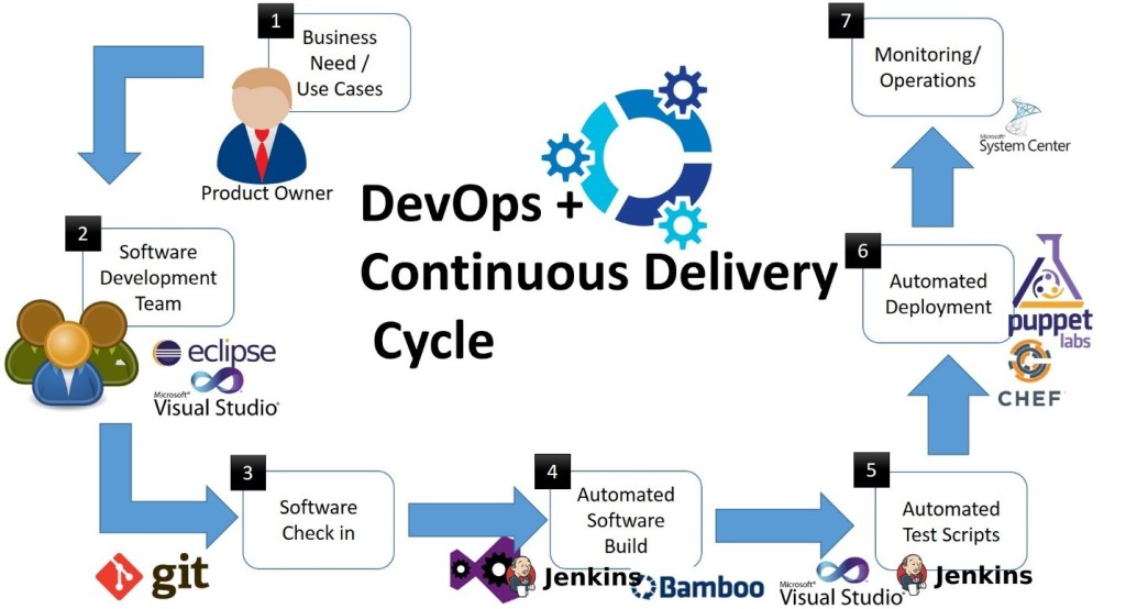 DevOps-Cycle