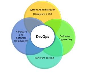 DevOps Diagram