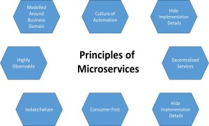 principles of microservices